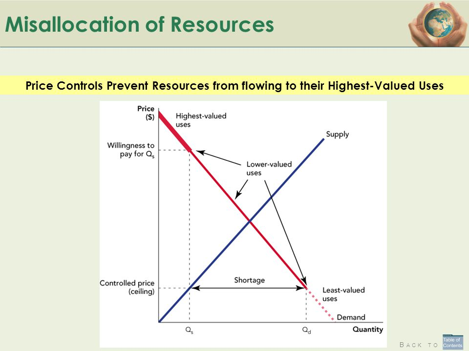 B ACK TO Misallocation of Resources Price Controls Prevent Resources from flowing to their Highest-Valued Uses