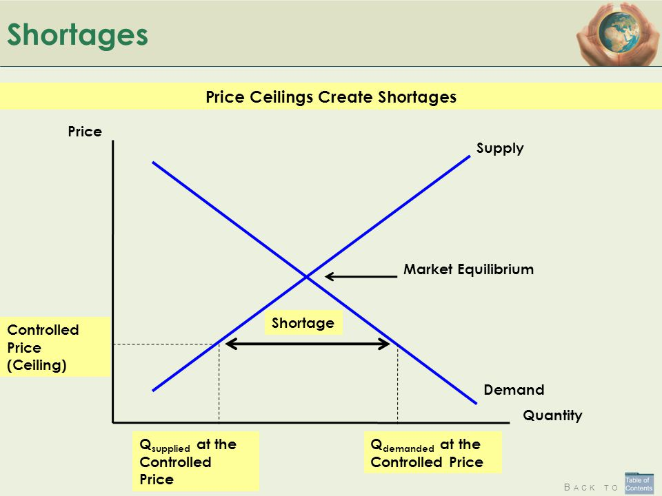 B ACK TO Shortages Price Ceilings Create Shortages Quantity Price Supply Demand Market Equilibrium Shortage Controlled Price (Ceiling) Q supplied at t
