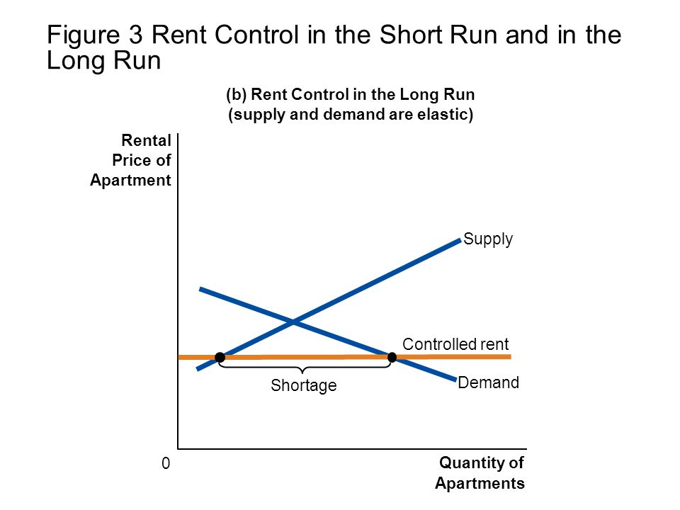 Figure 3 Rent Control in the Short Run and in the Long Run (b) Rent Control in the Long Run (supply and demand are elastic) 0 Rental Price of Apartmen