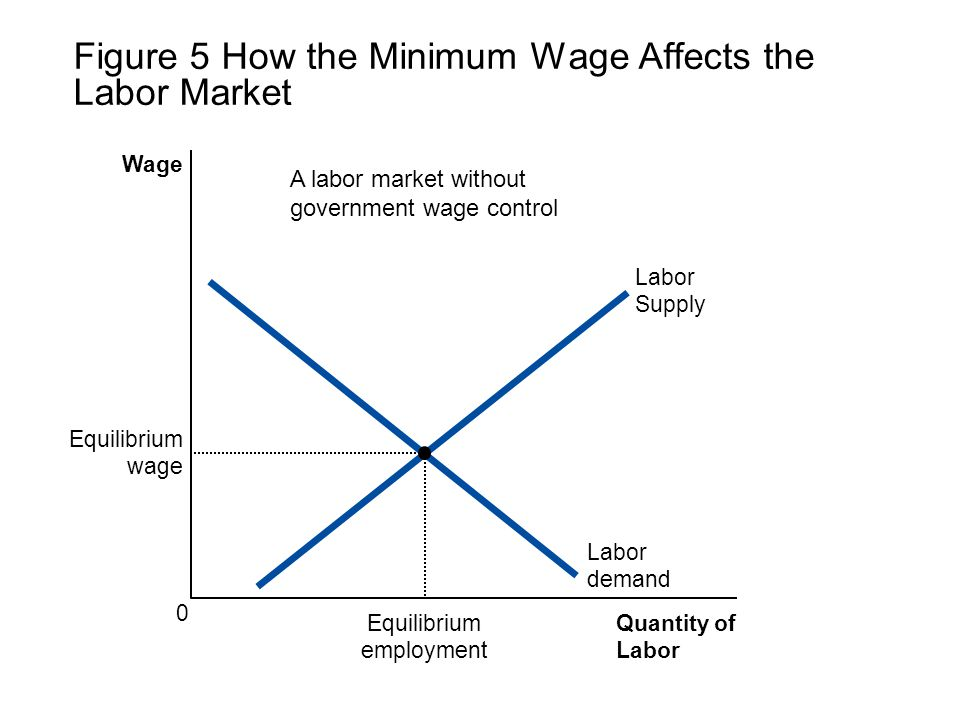 Figure 5 How the Minimum Wage Affects the Labor Market Quantity of Labor Wage 0 Labor demand Labor Supply Equilibrium employment Equilibrium wage A la