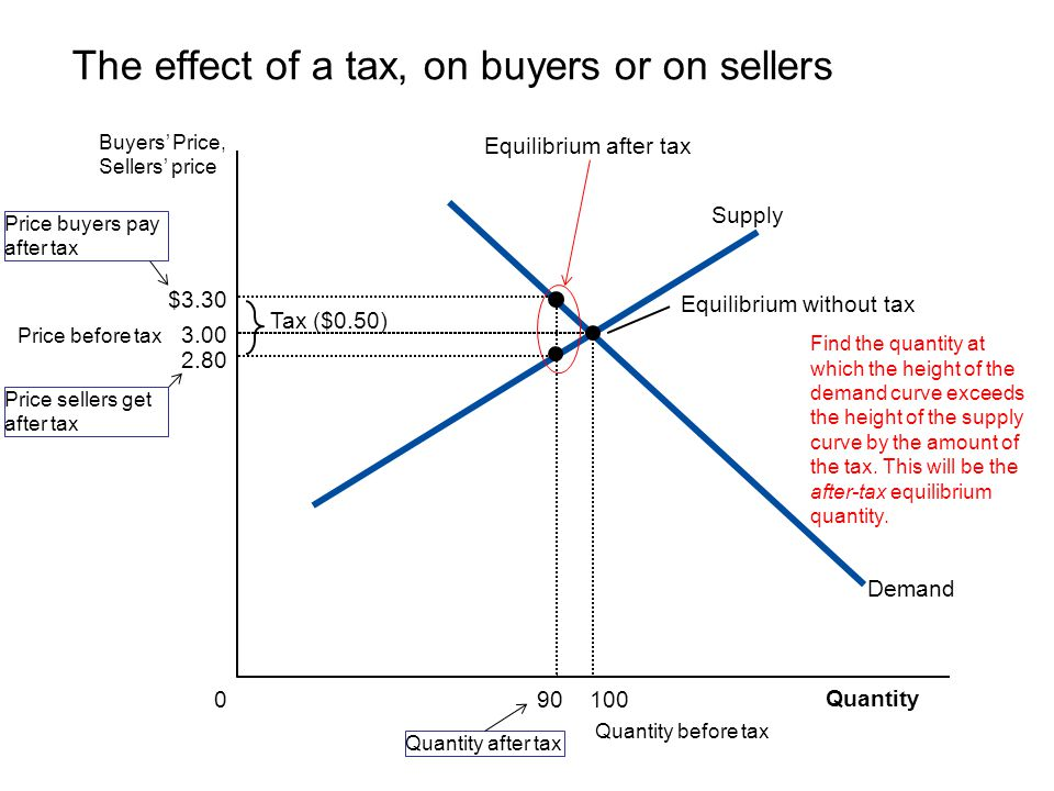 The effect of a tax, on buyers or on sellers Quantity 0 Buyers Price, Sellers price Equilibrium without tax Tax ($0.50) Price buyers pay after tax Dem