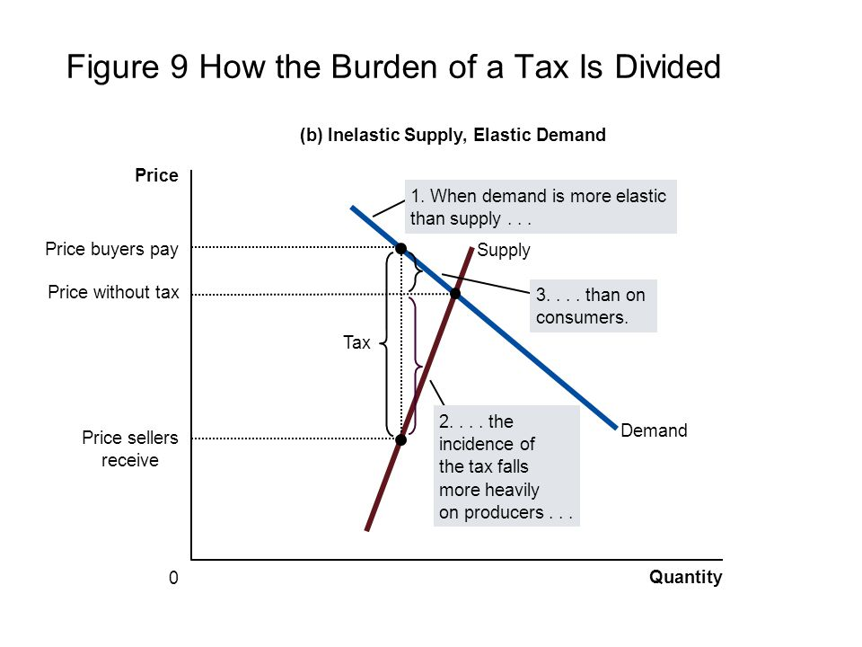 Figure 9 How the Burden of a Tax Is Divided Quantity 0 Price Demand Supply Tax Price sellers receive Price buyers pay (b) Inelastic Supply, Elastic De