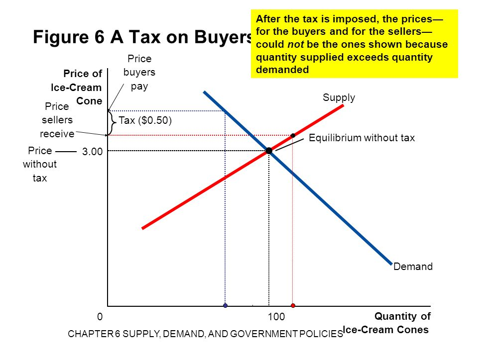 Supply Figure 6 A Tax on Buyers 0 Quantity of Ice-Cream Cones Price of Ice-Cream Cone Price without tax Equilibrium without tax Demand 3.00 100 Tax ($