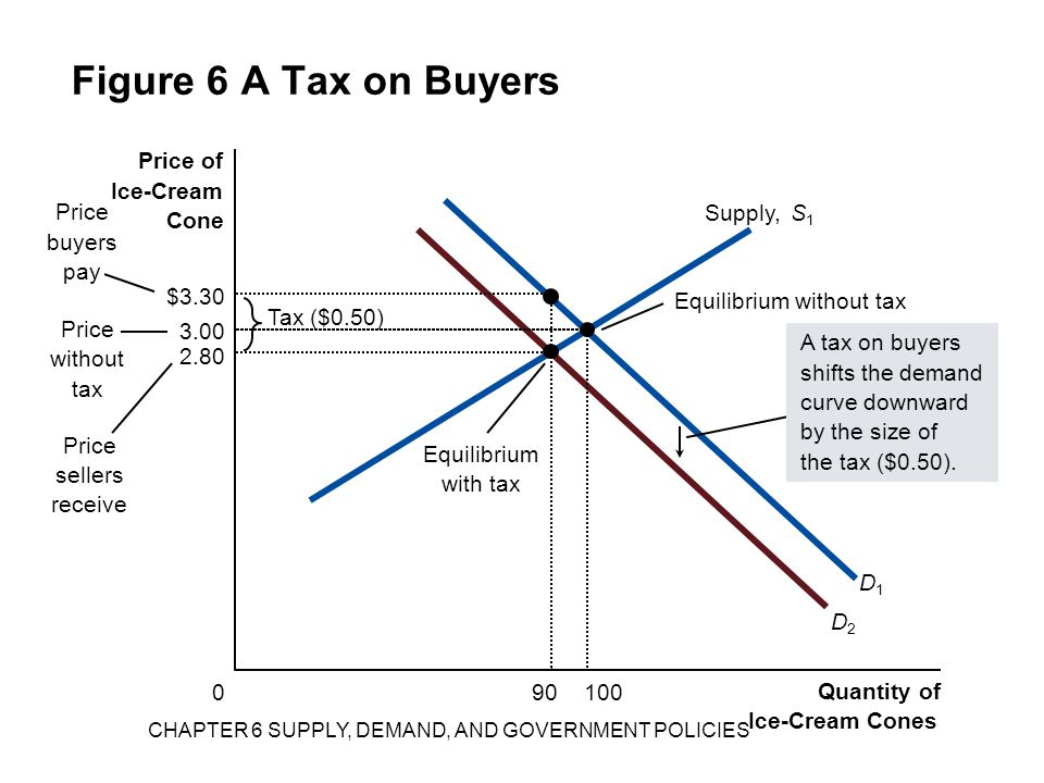 Figure 6 A Tax on Buyers Quantity of Ice-Cream Cones 0 Price of Ice-Cream Cone Price without tax Price sellers receive Equilibrium without tax Tax ($0