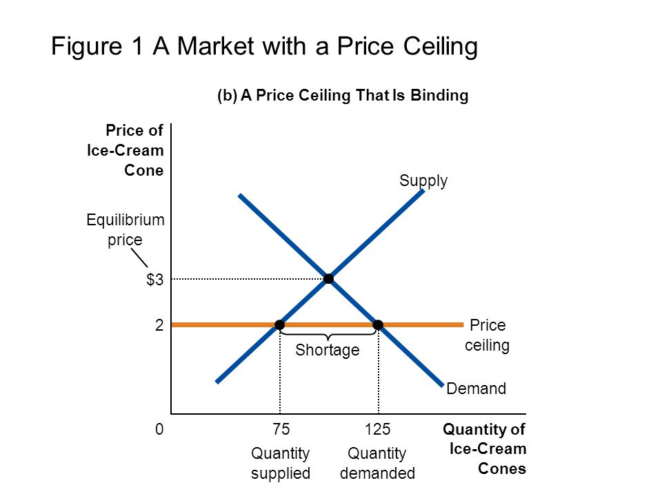 Figure 1 A Market with a Price Ceiling (b) A Price Ceiling That Is Binding Quantity of Ice-Cream Cones 0 Price of Ice-Cream Cone Demand Supply 2Price