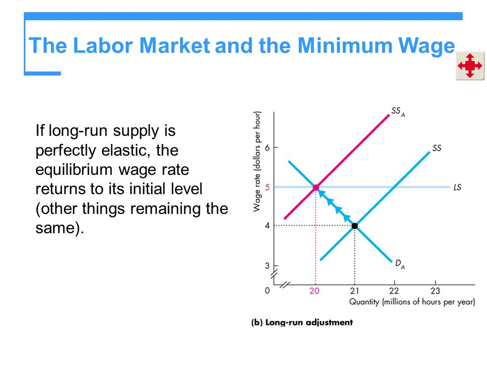 The Labor Market and the Minimum Wage If long-run supply is perfectly elastic, the equilibrium wage rate returns to its initial level (other things re