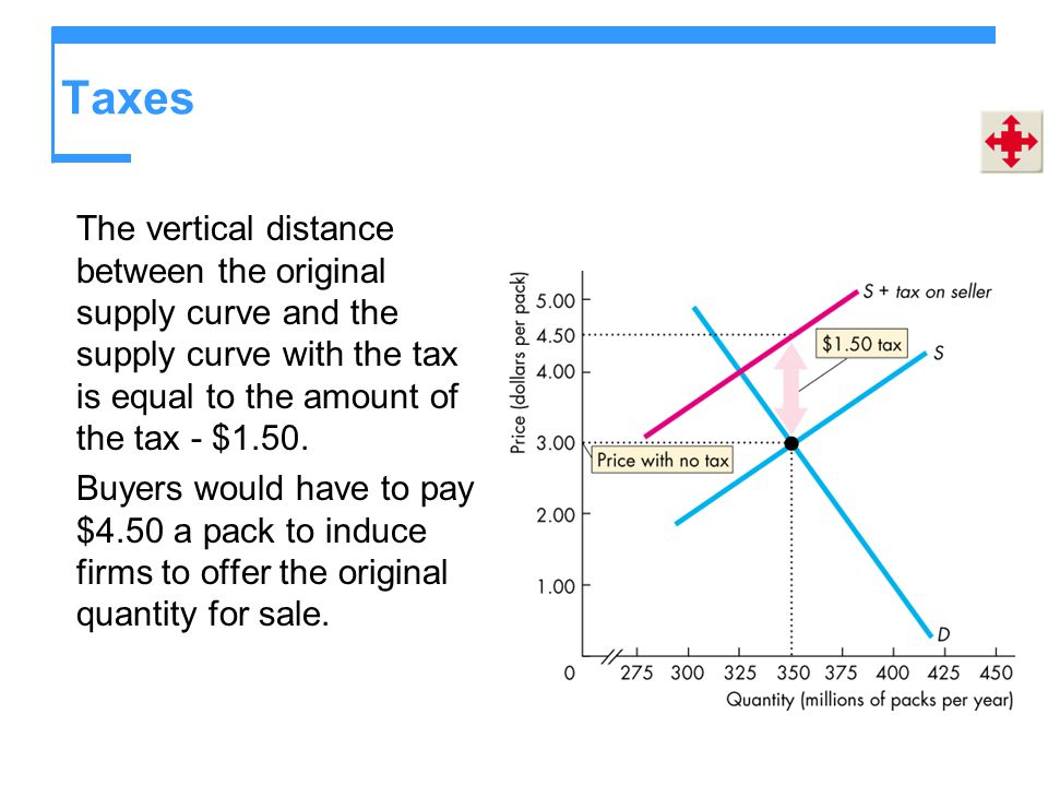 Taxes The vertical distance between the original supply curve and the supply curve with the tax is equal to the amount of the tax - $1.50. Buyers woul