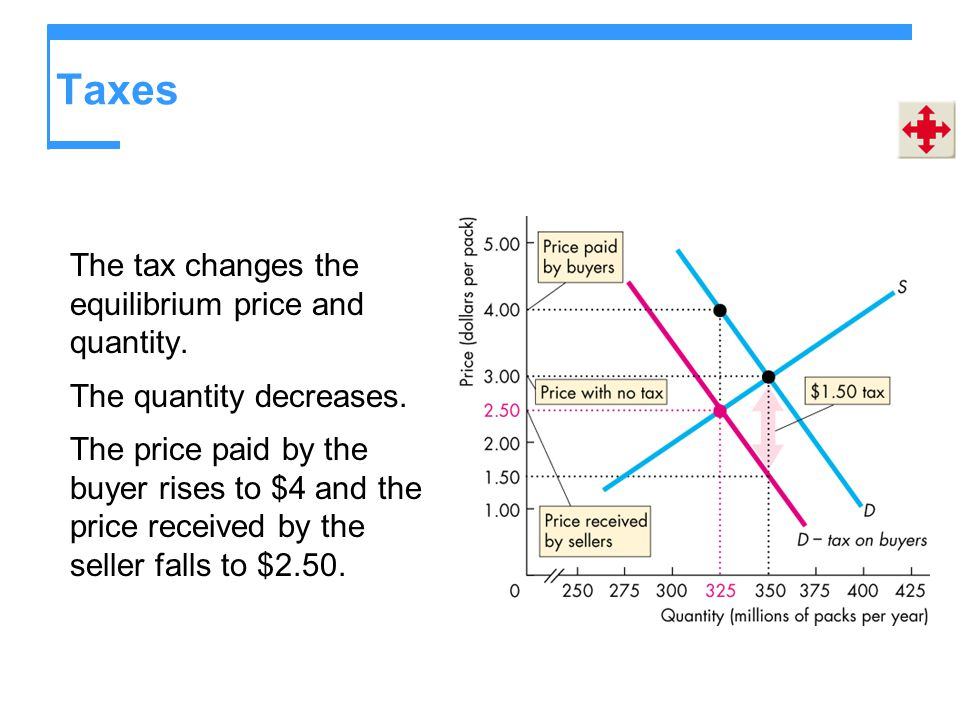 Taxes The tax changes the equilibrium price and quantity. The quantity decreases. The price paid by the buyer rises to $4 and the price received by th