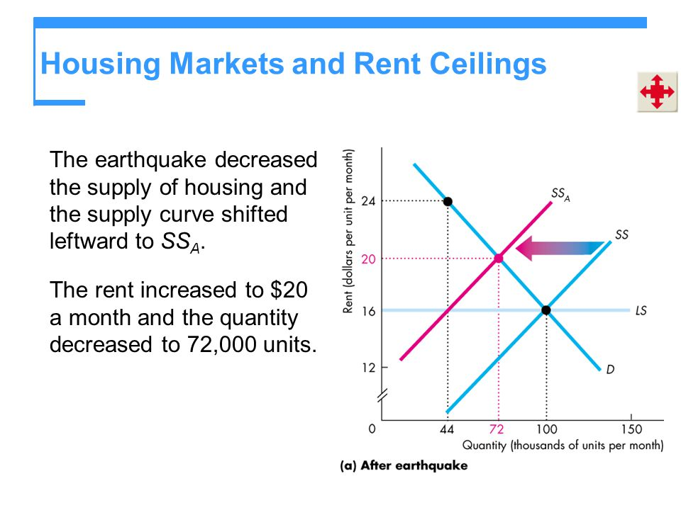 Housing Markets and Rent Ceilings The earthquake decreased the supply of housing and the supply curve shifted leftward to SS A. The rent increased to