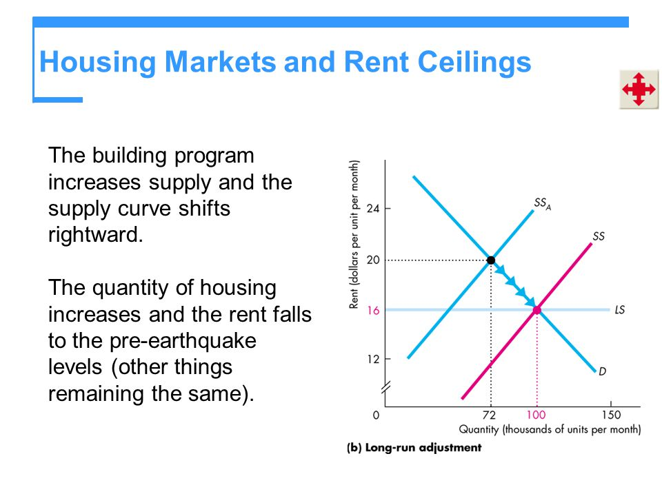 Housing Markets and Rent Ceilings The building program increases supply and the supply curve shifts rightward. The quantity of housing increases and t
