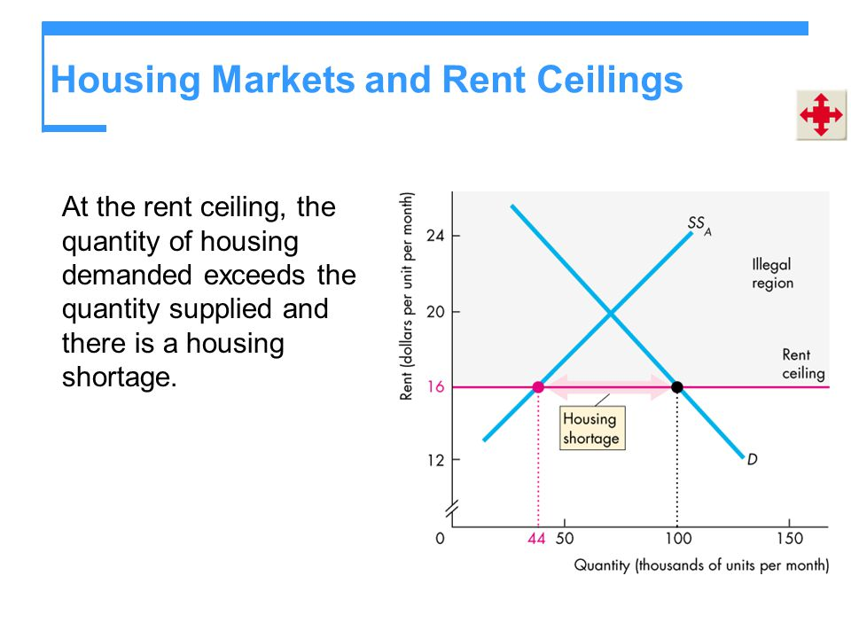 Housing Markets and Rent Ceilings At the rent ceiling, the quantity of housing demanded exceeds the quantity supplied and there is a housing shortage.