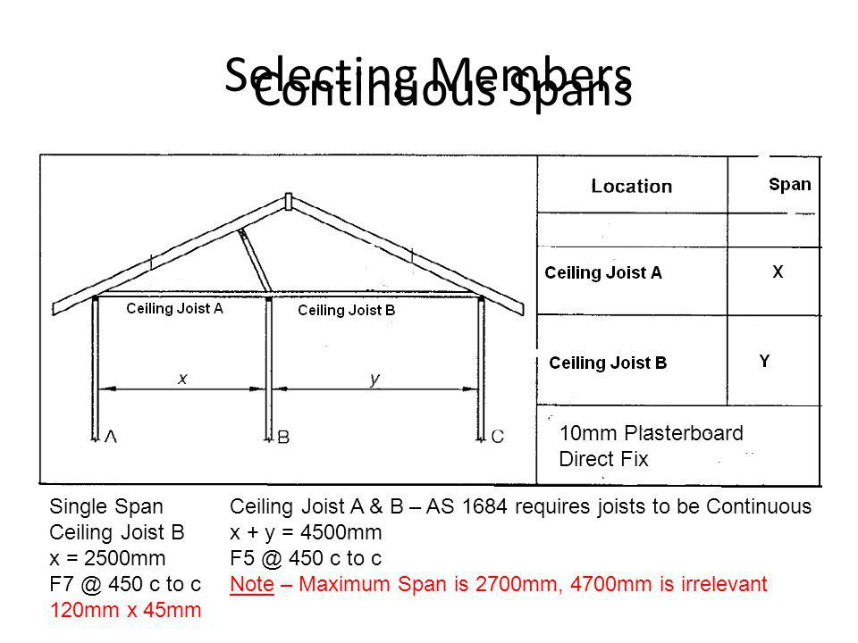 Selecting Members Single Span Ceiling Joist B x = 2500mm F7 @ 450 c to c 120mm x 45mm Ceiling Joist A & B – AS 1684 requires joists to be Continuous x
