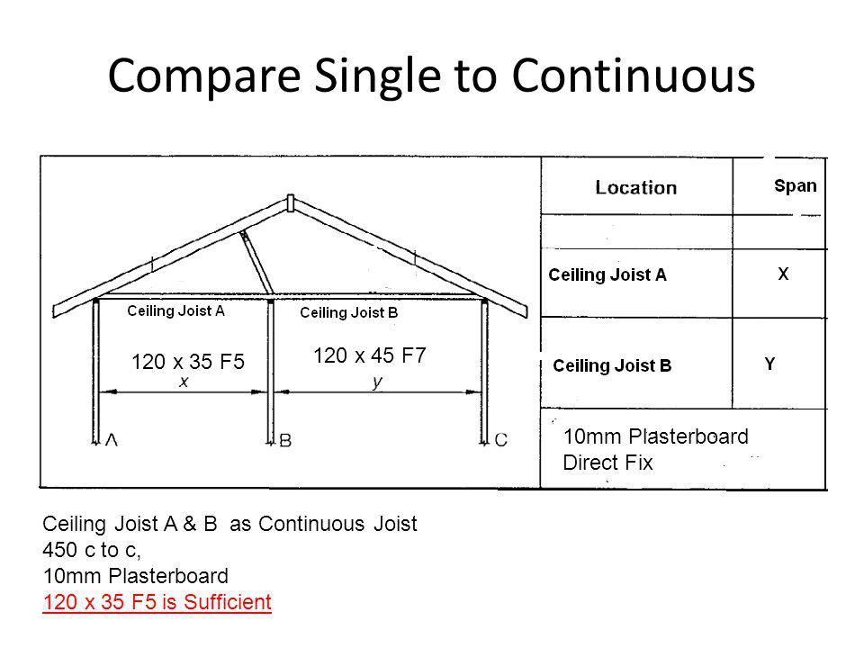 Compare Single to Continuous Ceiling Joist A & B as Continuous Joist 450 c to c, 10mm Plasterboard 120 x 35 F5 is Sufficient 120 x 45 F7 120 x 35 F5 1