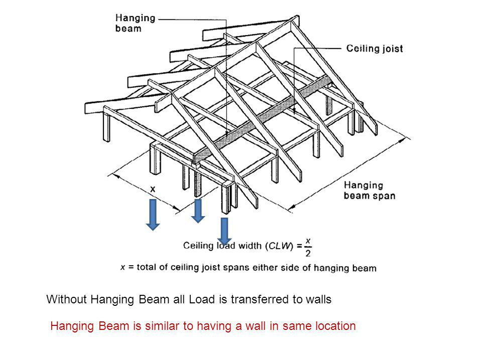 Hanging Beam is similar to having a wall in same location Without Hanging Beam all Load is transferred to walls