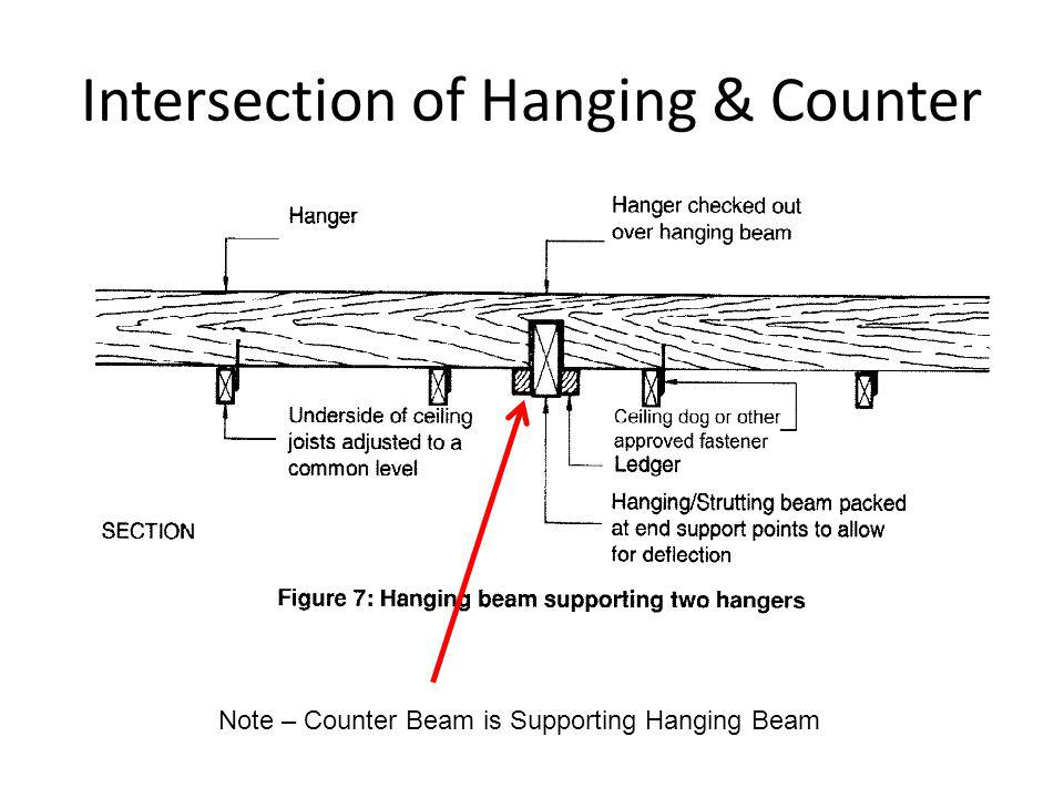 Intersection of Hanging & Counter Note – Counter Beam is Supporting Hanging Beam
