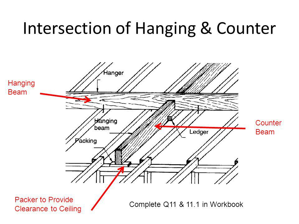 Hanging Beam Counter Beam Packer to Provide Clearance to Ceiling Complete Q11 & 11.1 in Workbook