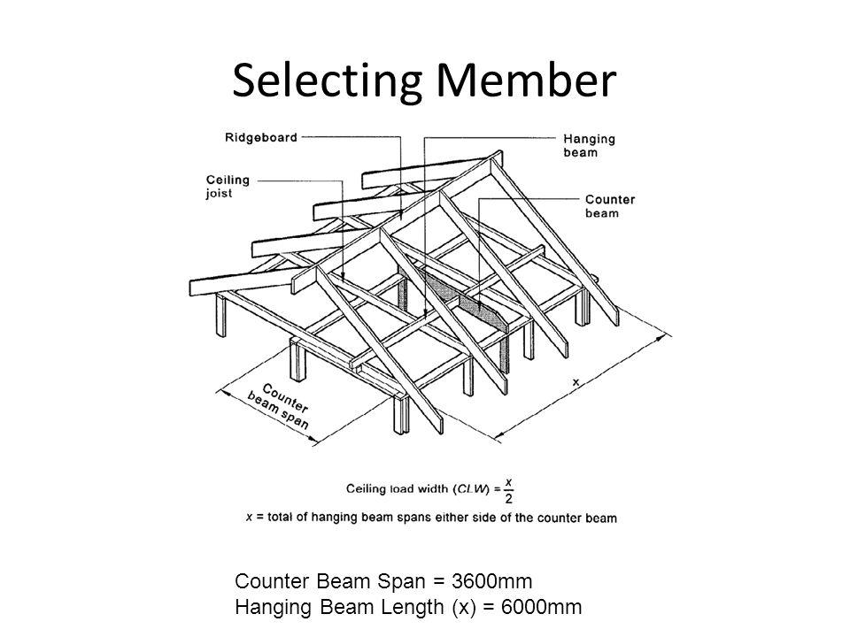 Selecting Member Counter Beam Span = 3600mm Hanging Beam Length (x) = 6000mm