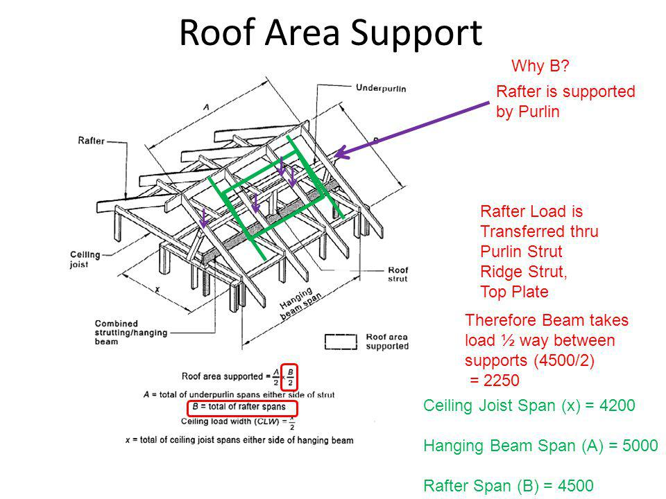 Roof Area Support Why B? Rafter is supported by Purlin Ceiling Joist Span (x) = 4200 Hanging Beam Span (A) = 5000 Rafter Span (B) = 4500 Rafter Load i