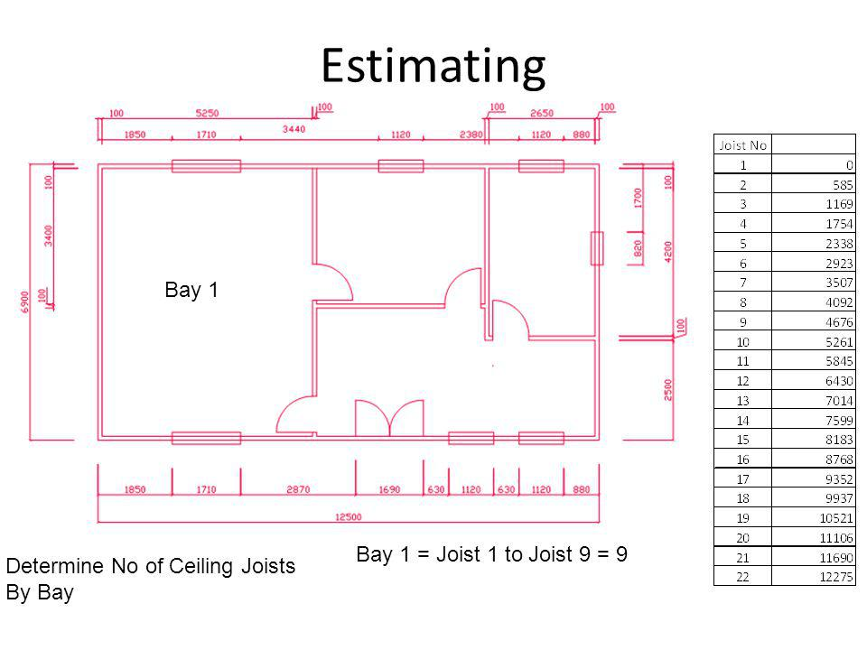 Estimating Determine No of Ceiling Joists By Bay Bay 1 Bay 1 = Joist 1 to Joist 9 = 9
