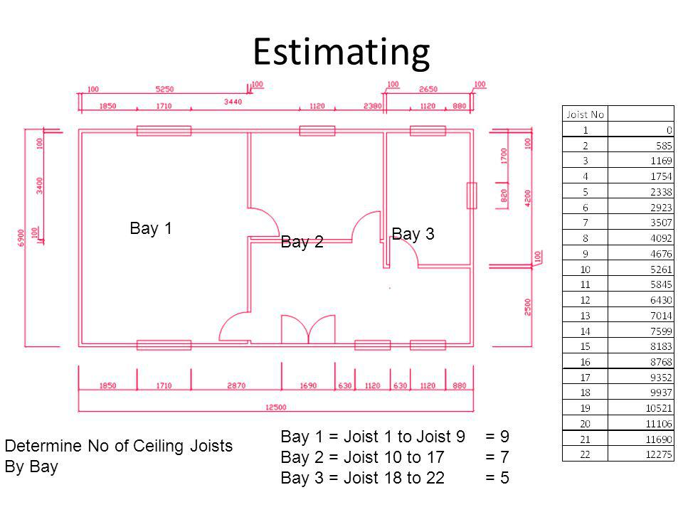 Estimating Determine No of Ceiling Joists By Bay Bay 1 Bay 1 = Joist 1 to Joist 9 = 9 Bay 2 = Joist 10 to 17 = 7 Bay 3 = Joist 18 to 22= 5 Bay 2 Bay 3