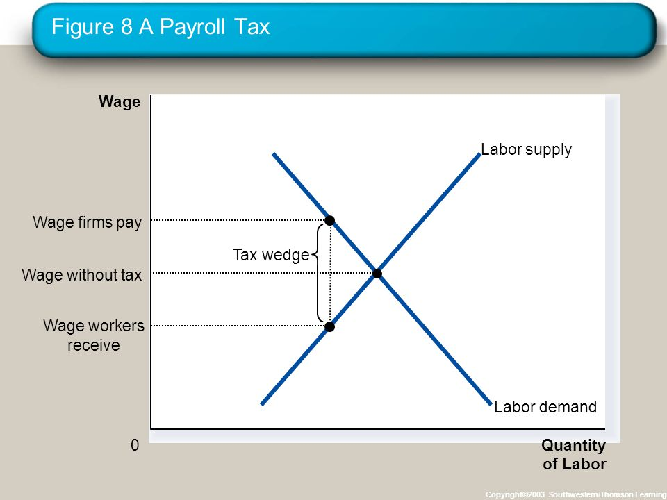 Figure 8 A Payroll Tax Copyright©2003 Southwestern/Thomson Learning Quantity of Labor 0 Wage Labor demand Labor supply Tax wedge Wage workers receive Wage firms pay Wage without tax