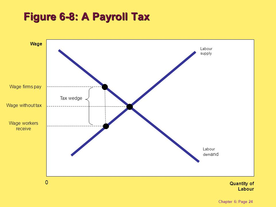 Chapter 6: Page 24 Quantity of Labour Wage Labour dem and Labour supply Wage without tax 0 Tax wedge Wage firms pay Wage workers receive Figure 6-8: A Payroll Tax