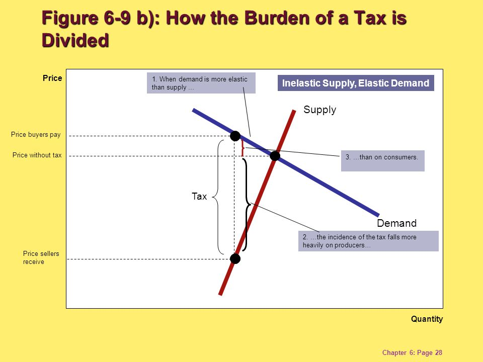Chapter 6: Page 28 Inelastic Supply, Elastic Demand Demand Quantity Price Supply 1.