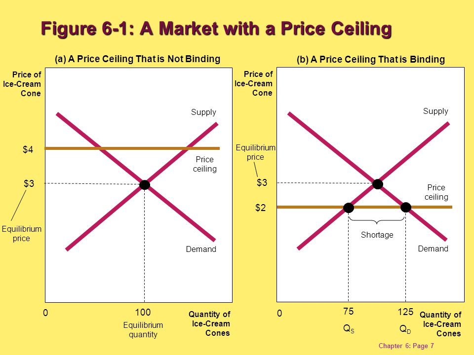 Chapter 6: Page 8 A binding price ceiling creates – Shortages because Q D > Q S.