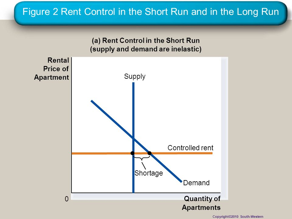 Figure 2 Rent Control in the Short Run and in the Long Run (a) Rent Control in the Short Run (supply and demand are inelastic) Quantity of Apartments