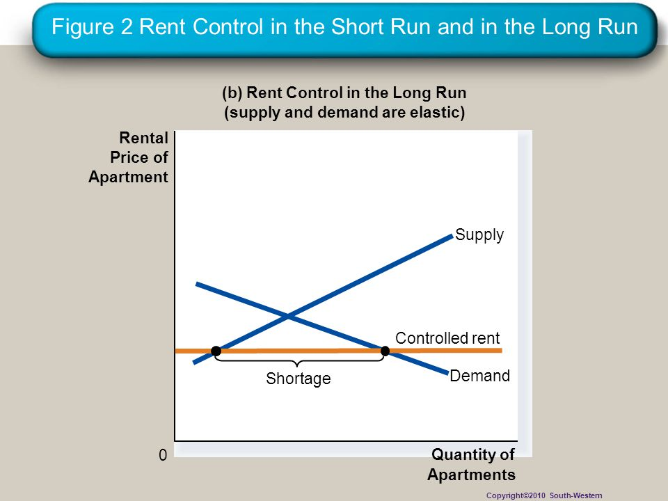 Figure 2 Rent Control in the Short Run and in the Long Run (b) Rent Control in the Long Run (supply and demand are elastic) 0 Rental Price of Apartmen