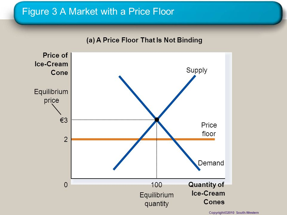 Figure 3 A Market with a Price Floor (a) A Price Floor That Is Not Binding Quantity of Ice-Cream Cones 0 Price of Ice-Cream Cone Equilibrium quantity