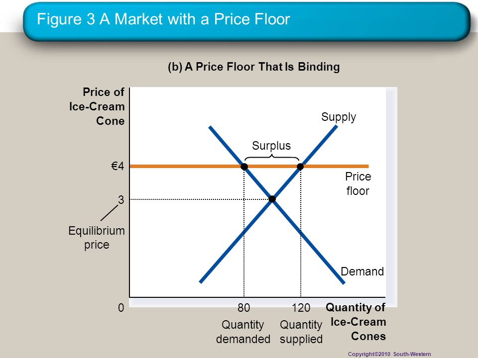 Figure 3 A Market with a Price Floor (b) A Price Floor That Is Binding Quantity of Ice-Cream Cones 0 Price of Ice-Cream Cone Demand Supply 4 Price flo