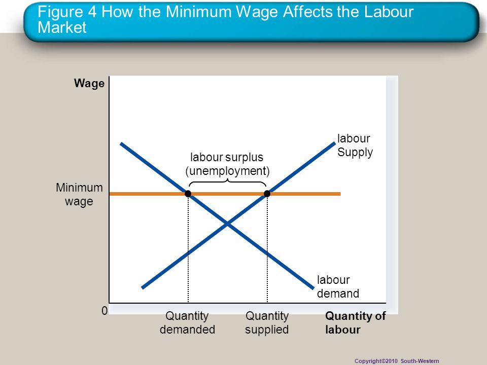 Figure 4 How the Minimum Wage Affects the Labour Market Quantity of labour Wage 0 labour Supply labour surplus (unemployment) labour demand Minimum wa