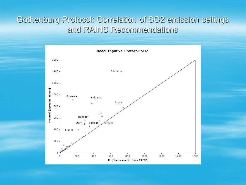 Gothenburg Protocol: Correlation of SO2 emission ceilings and RAINS Recommendations Model Input vs.
