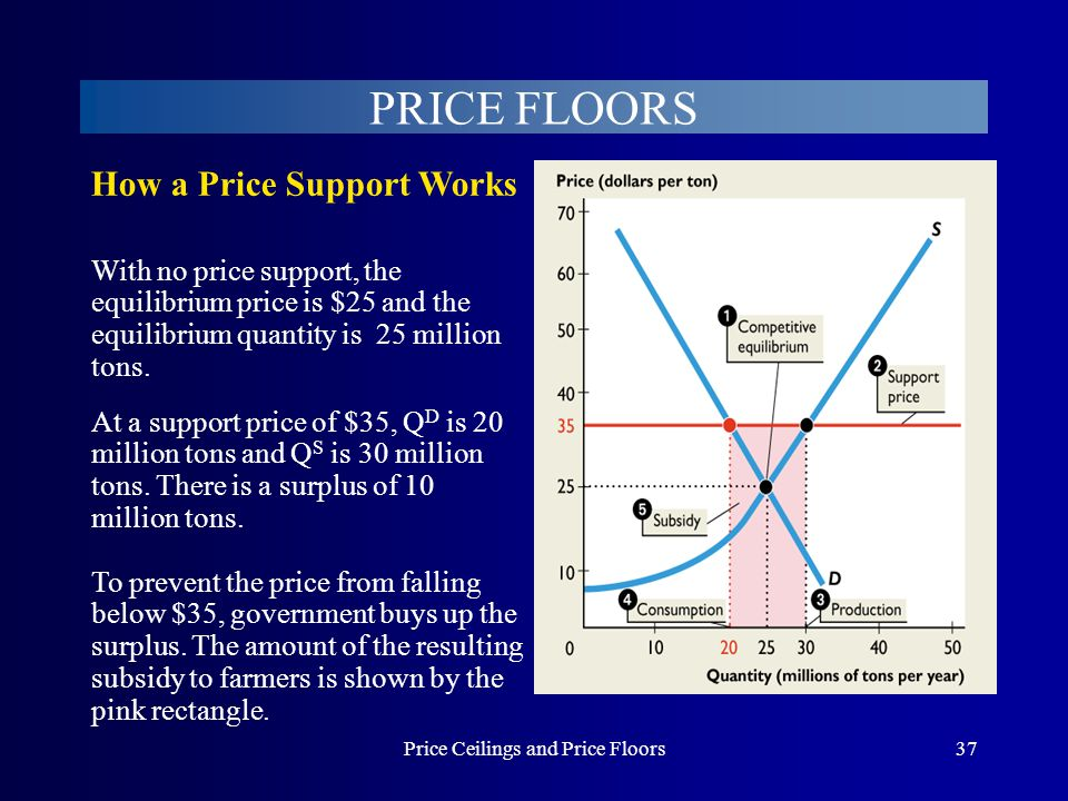 Price Ceilings and Price Floors37 With no price support, the equilibrium price is $25 and the equilibrium quantity is 25 million tons. PRICE FLOORS To