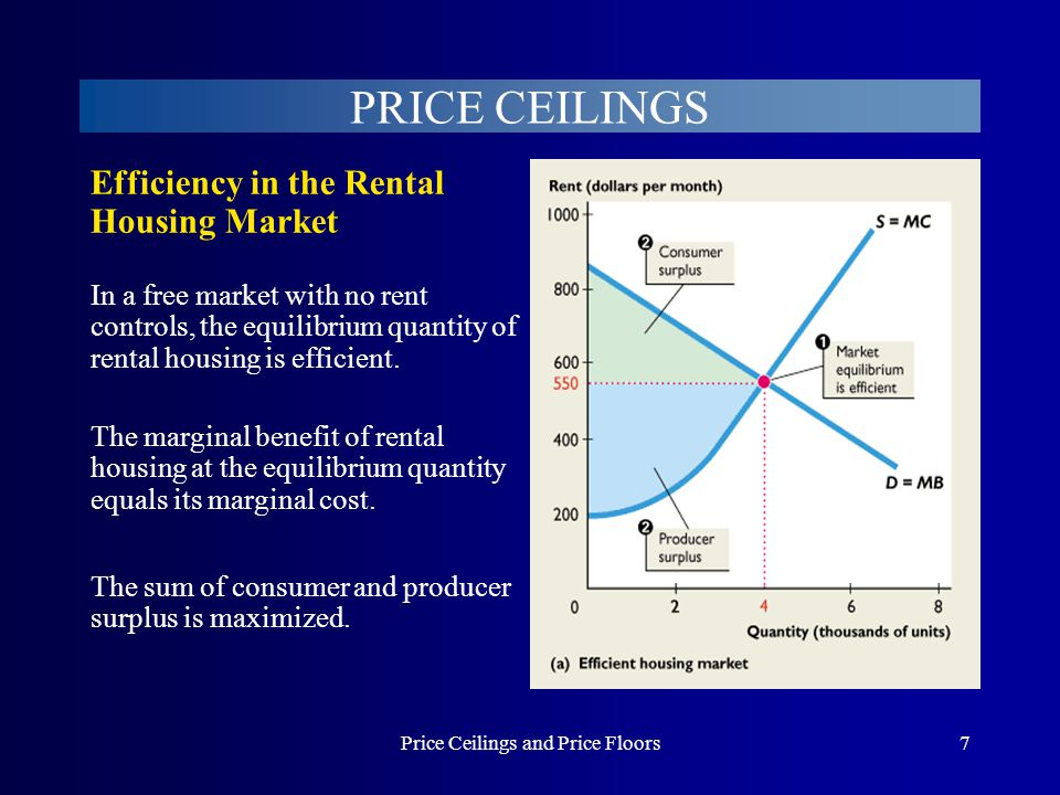 Price Ceilings and Price Floors38 PRICE FLOORS The competitive market equilibrium quantity, 25 million tons, is efficient.