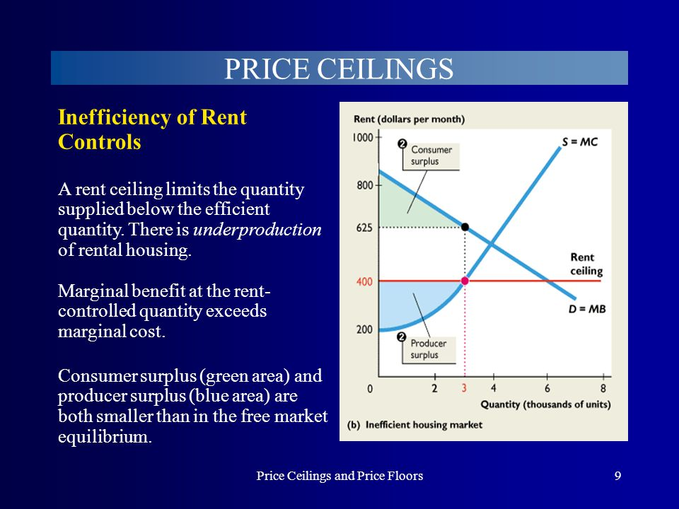 Price Ceilings and Price Floors30 PRICE FLOORS A minimum wage limits the quantity demanded below the efficient quantity.