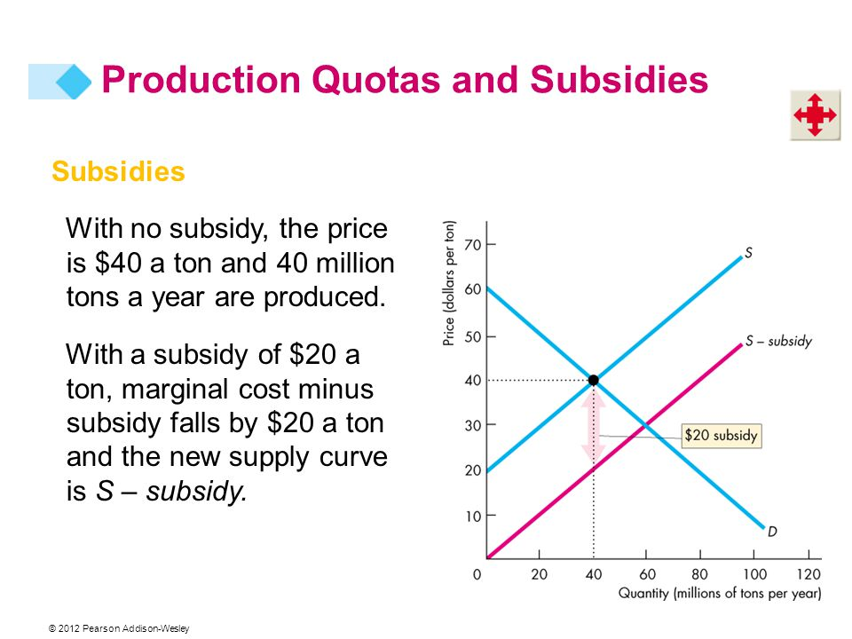 © 2012 Pearson Addison-Wesley Subsidies With no subsidy, the price is $40 a ton and 40 million tons a year are produced. With a subsidy of $20 a ton,
