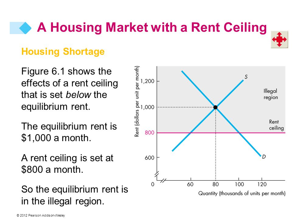 © 2012 Pearson Addison-Wesley Housing Shortage Figure 6.1 shows the effects of a rent ceiling that is set below the equilibrium rent. The equilibrium