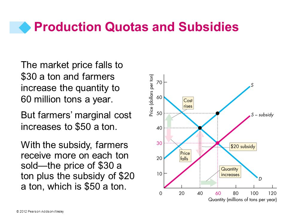 The market price falls to $30 a ton and farmers increase the quantity to 60 million tons a year. With the subsidy, farmers receive more on each ton so