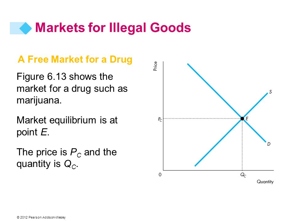 © 2012 Pearson Addison-Wesley A Free Market for a Drug Figure 6.13 shows the market for a drug such as marijuana. Market equilibrium is at point E. Th