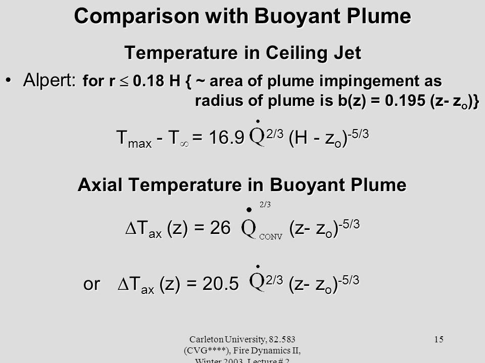 Carleton University, 82.583 (CVG****), Fire Dynamics II, Winter 2003, Lecture # 2 15 Comparison with Buoyant Plume Temperature in Ceiling Jet Alpert: