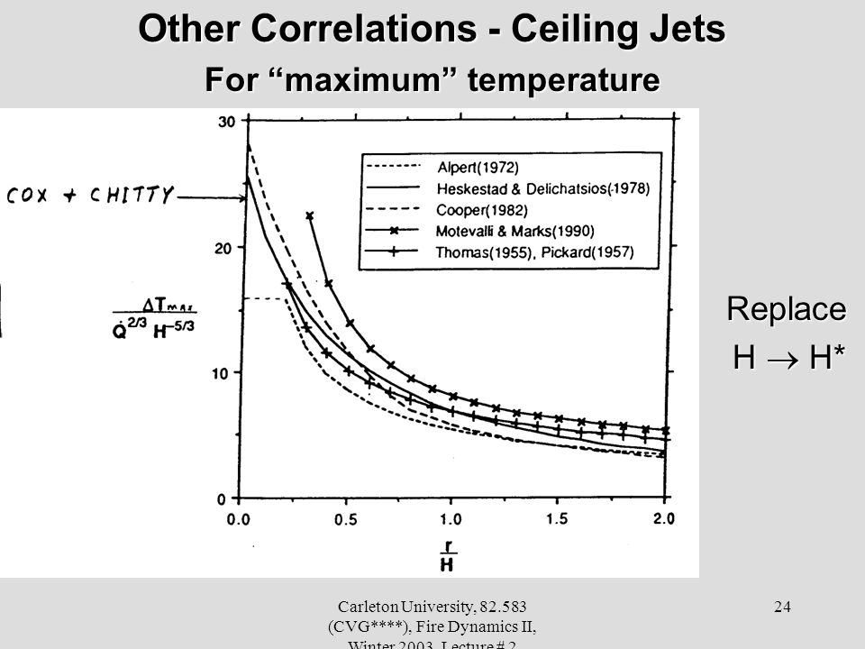 Carleton University, 82.583 (CVG****), Fire Dynamics II, Winter 2003, Lecture # 2 24 Other Correlations - Ceiling Jets For maximum temperature Replace