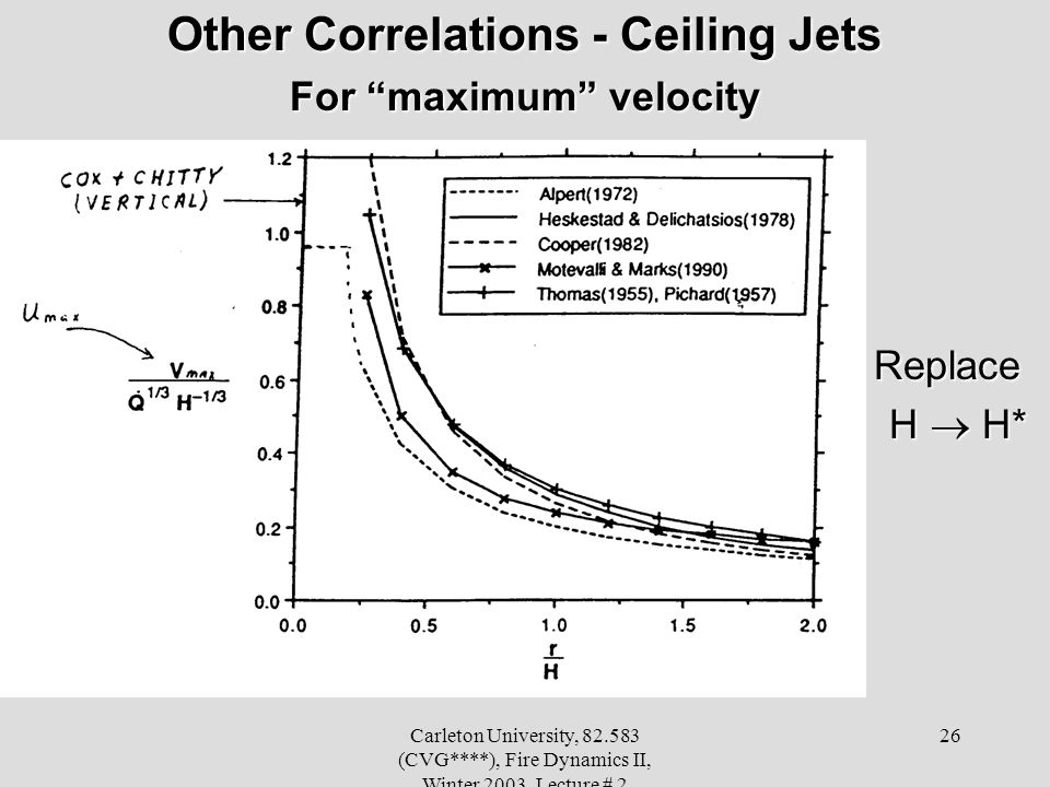 Carleton University, 82.583 (CVG****), Fire Dynamics II, Winter 2003, Lecture # 2 26 Other Correlations - Ceiling Jets For maximum velocity Replace Re