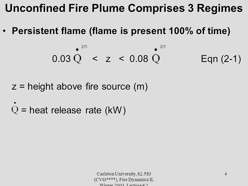 Carleton University, 82.583 (CVG****), Fire Dynamics II, Winter 2003, Lecture # 2 4 Unconfined Fire Plume Comprises 3 Regimes Persistent flame (flame