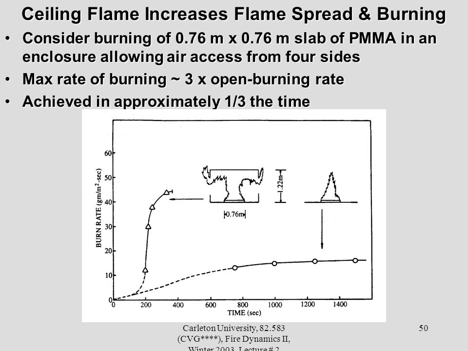 Carleton University, 82.583 (CVG****), Fire Dynamics II, Winter 2003, Lecture # 2 50 Ceiling Flame Increases Flame Spread & Burning Consider burning o