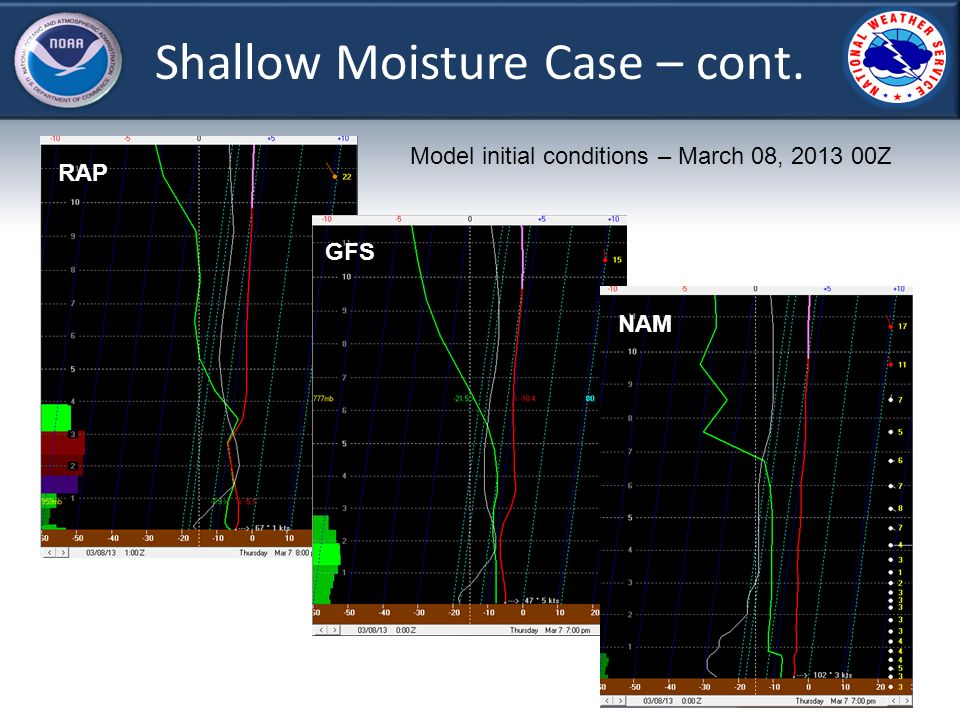 Shallow Moisture Case – cont. RAP Model initial conditions – March 08, 2013 00Z GFS NAM