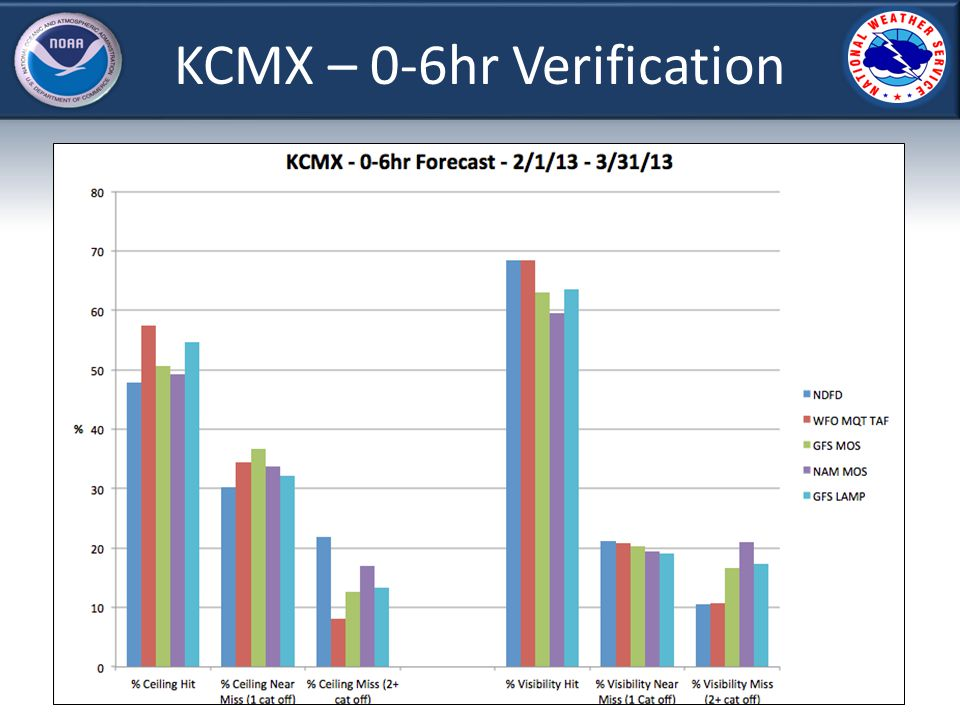 KCMX – 0-6hr Verification