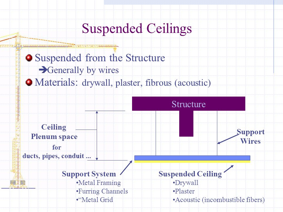 Suspended Ceilings Suspended from the Structure Generally by wires Materials: drywall, plaster, fibrous (acoustic) Structure Suspended Ceiling Drywall