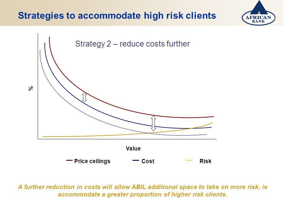 Strategies to accommodate high risk clients Value % Price ceilings Cost Risk Strategy 2 – reduce costs further A further reduction in costs will allow ABIL additional space to take on more risk, ie accommodate a greater proportion of higher risk clients.